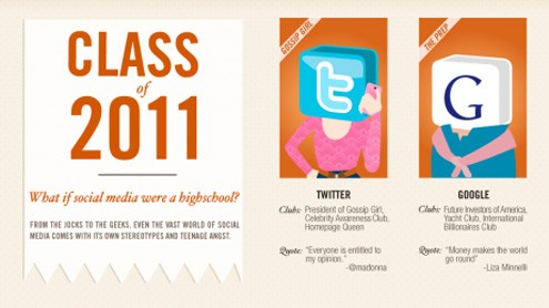 Infográfico:Classede