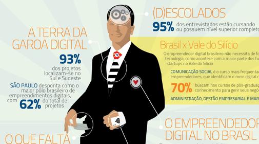 perfil empreendedor digital brasileiro