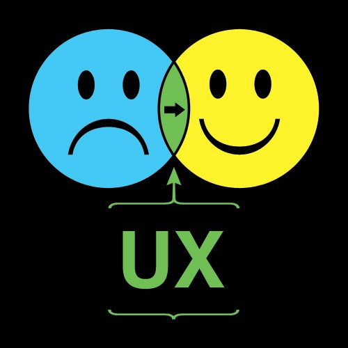 A evolução do user experience no design