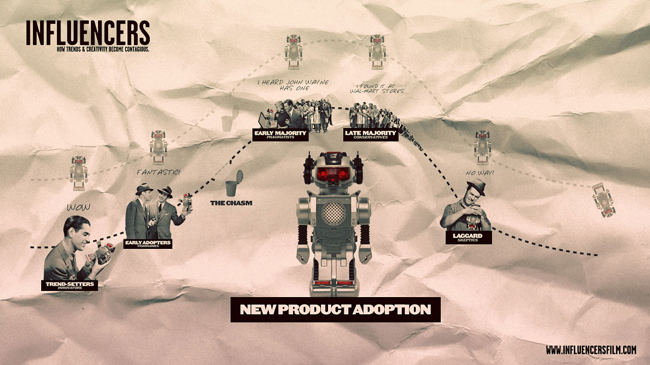 productadoption
